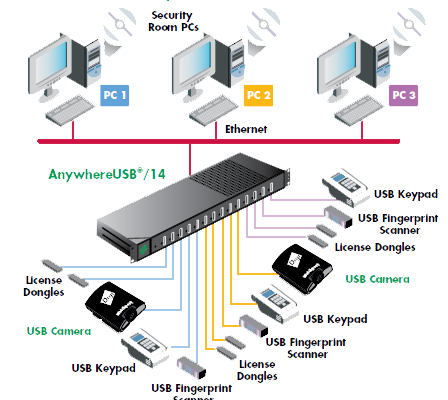 anywhere usb diagram
